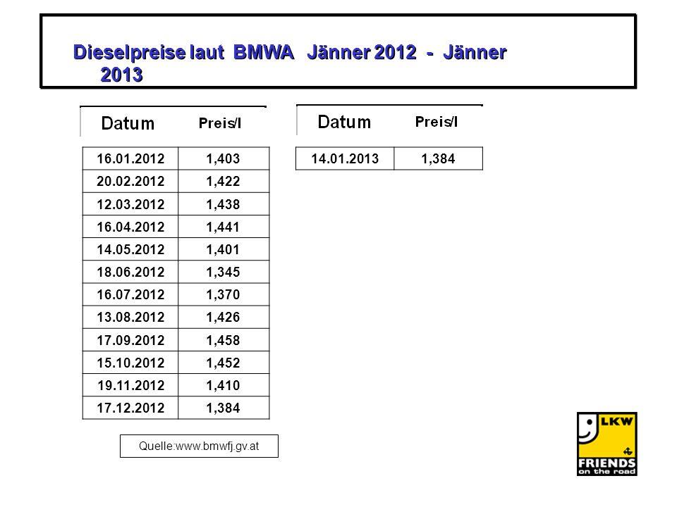 Dieselpreise laut BMWA Dez. 2003 - Jänner 2013 Dieselpreise laut BMWA Dez. 2003 - Jänner 2013