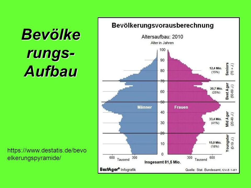 Bevölke rungs- Aufbau https://www.destatis.de/bevo elkerungspyramide/