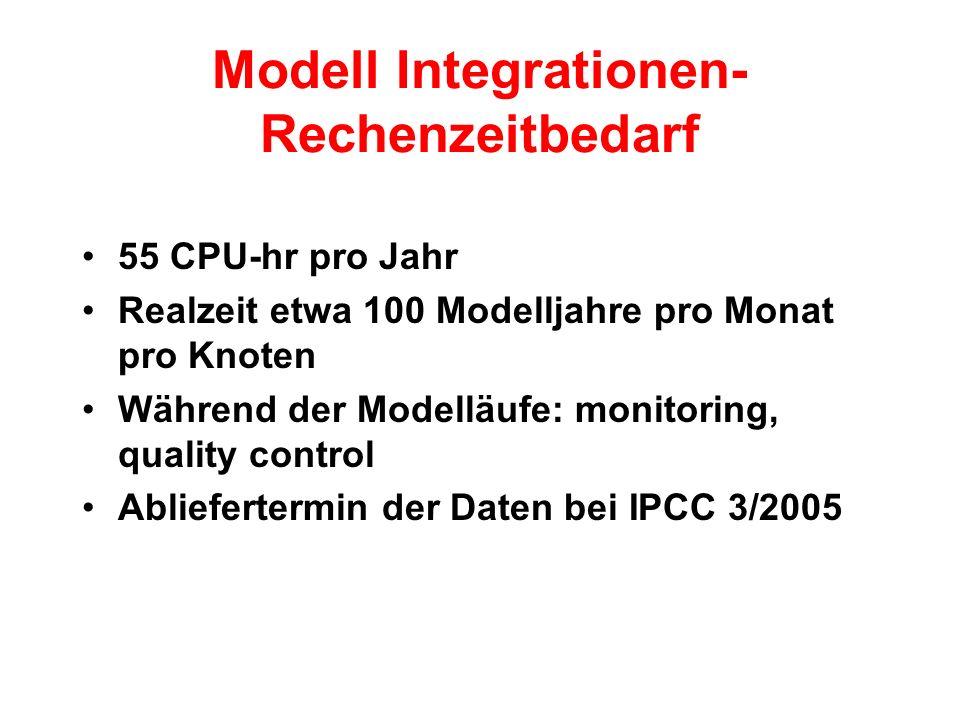 Modell Integrationen- Rechenzeitbedarf 55 CPU-hr pro Jahr Realzeit etwa 100 Modelljahre pro Monat pro Knoten Während der Modelläufe: monitoring, quality control Abliefertermin der Daten bei IPCC 3/2005
