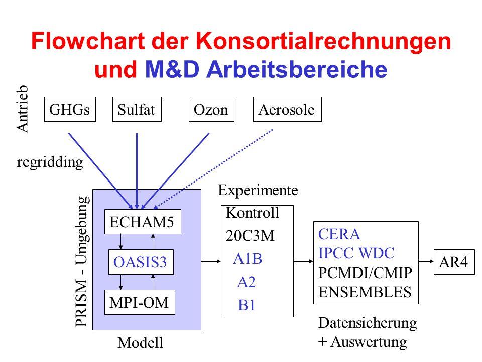 Flowchart der Konsortialrechnungen und M&D Arbeitsbereiche ECHAM5 OASIS3 MPI-OM GHGsSulfatOzon Kontroll 20C3M A1B A2 B1 CERA IPCC WDC PCMDI/CMIP ENSEMBLES Antrieb Modell Experimente Datensicherung + Auswertung Aerosole PRISM - Umgebung AR4 regridding