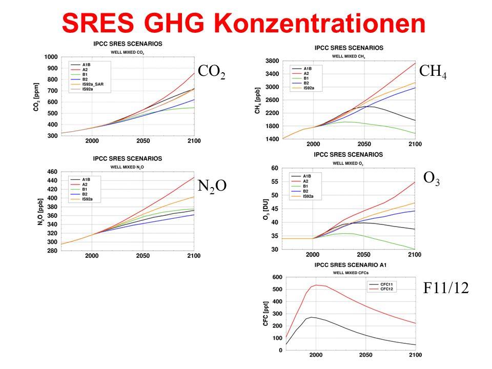 SRES GHG Konzentrationen CO 2 N2ON2O CH 4 O3O3 F11/12