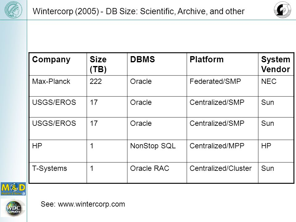 Wintercorp (2005) - DB Size: Scientific, Archive, and other CompanySize (TB) DBMSPlatformSystem Vendor Max-Planck222OracleFederated/SMPNEC USGS/EROS17OracleCentralized/SMPSun USGS/EROS17OracleCentralized/SMPSun HP1NonStop SQLCentralized/MPPHP T-Systems1Oracle RACCentralized/ClusterSun See: www.wintercorp.com