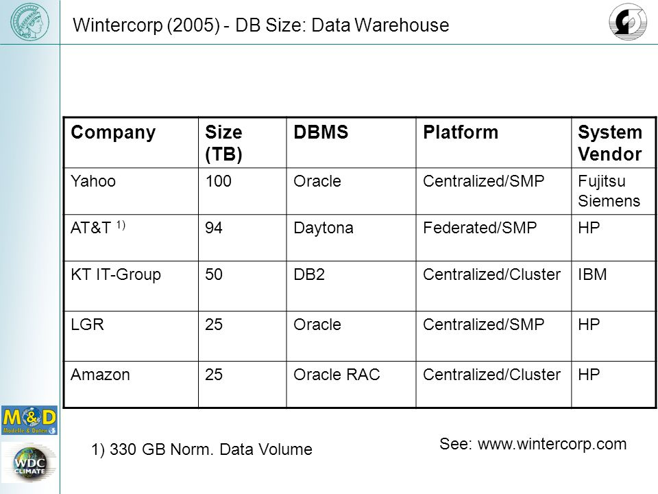 Wintercorp (2005) - DB Size: Data Warehouse CompanySize (TB) DBMSPlatformSystem Vendor Yahoo100OracleCentralized/SMPFujitsu Siemens AT&T 1) 94DaytonaFederated/SMPHP KT IT-Group50DB2Centralized/ClusterIBM LGR25OracleCentralized/SMPHP Amazon25Oracle RACCentralized/ClusterHP See: www.wintercorp.com 1) 330 GB Norm.