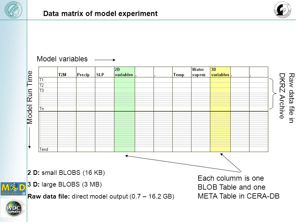 Data matrix of model experiment Model variables Model Run Time 2 D: small BLOBS (16 KB) 3 D: large BLOBS (3 MB) Raw data file: direct model output (0.7 – 16.2 GB) Each columm is one BLOB Table and one META Table in CERA-DB Raw data file inDKRZ Archive