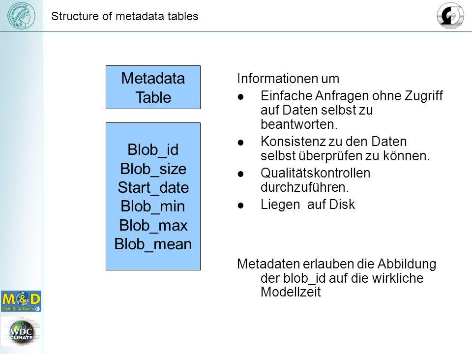 Metadata Table Blob_id Blob_size Start_date Blob_min Blob_max Blob_mean Structure of metadata tables Informationen um Einfache Anfragen ohne Zugriff auf Daten selbst zu beantworten.