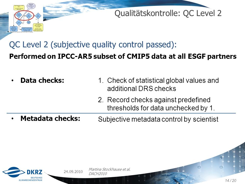 24.09.2010 Martina Stockhause et al. DACH2010 Qualitätskontrolle: QC Level 2 QC Level 2 (subjective quality control passed): Performed on IPCC-AR5 sub