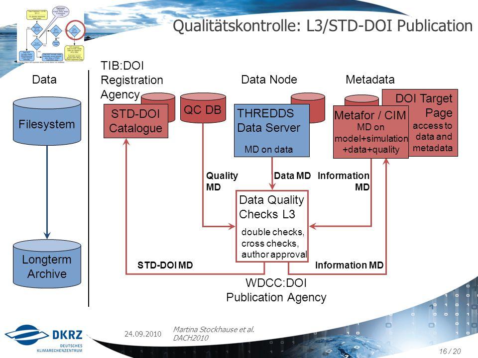 DOI Target Page access to data and metadata TIB:DOI Registration Agency STD-DOI MDInformation MD STD-DOI Catalogue Qualitätskontrolle: L3/STD-DOI Publ