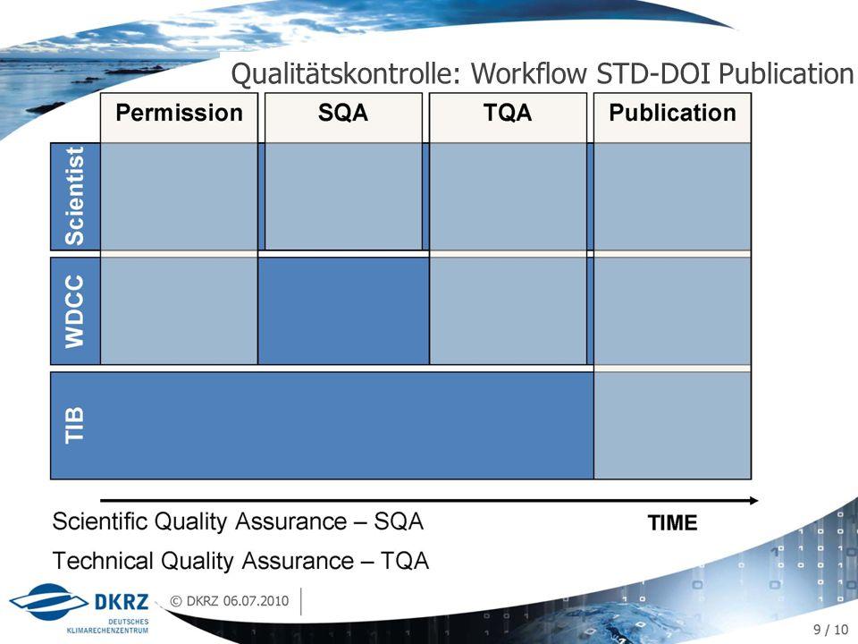 Technische Infrastruktur: Earth System Grid Federation (ESGF) 22 / 20 Qualitätskontrolle: Workflow STD-DOI Publication