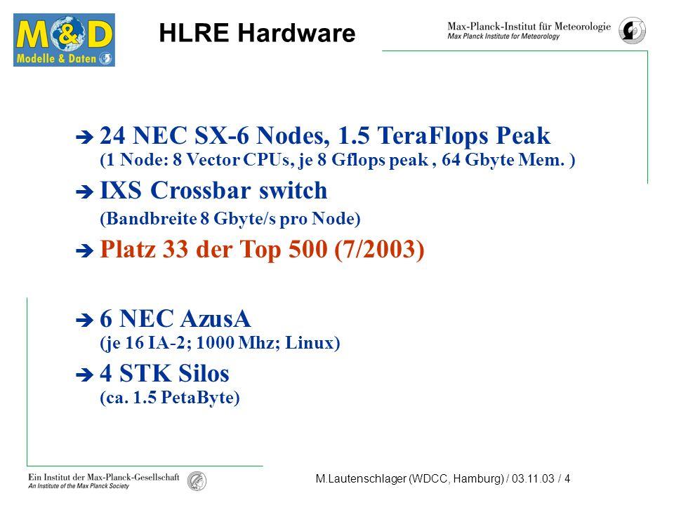 M.Lautenschlager (WDCC, Hamburg) / 03.11.03 / 4 24 NEC SX-6 Nodes, 1.5 TeraFlops Peak (1 Node: 8 Vector CPUs, je 8 Gflops peak, 64 Gbyte Mem.