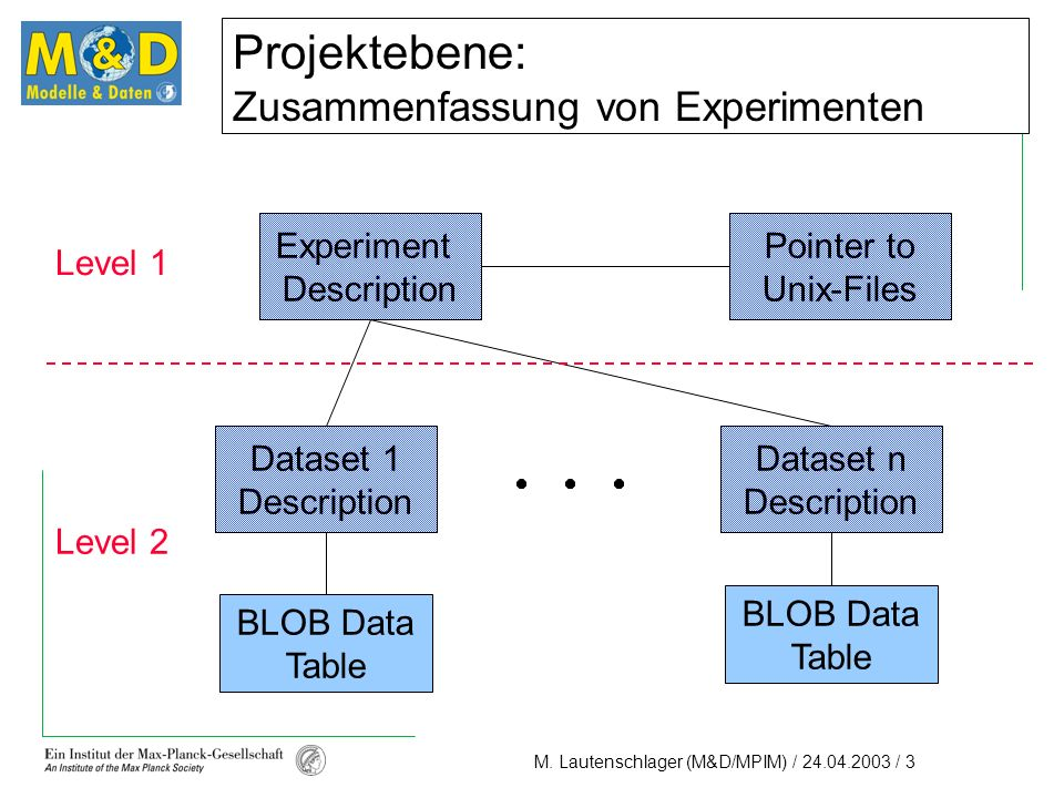 M. Lautenschlager (M&D/MPIM) / 24.04.2003 / 3 Projektebene: Zusammenfassung von Experimenten Level 1 Level 2 Experiment Description Pointer to Unix-Fi
