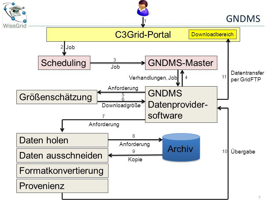 GNDMS 7 C3Grid-Portal Job Scheduling Downloadbereich GNDMS-Master GNDMS Datenprovider- software Größenschätzung Daten holen Daten ausschneiden Formatk