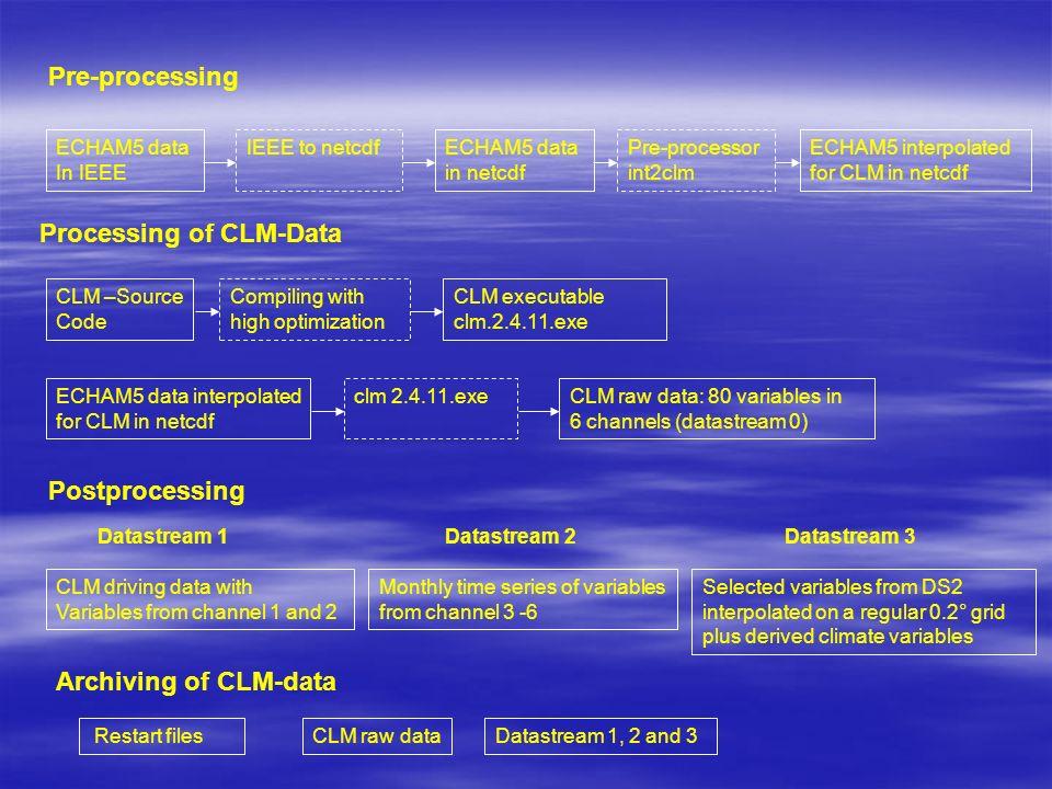 C20_1 : 1960 - 2000 fertig A1B_1: 2001 - 2050 fertig 2051 - 2100 erwartet Sommer 2007 A1B_2/B1_1: 2001 - 2045 fertig 2046 - 2100 erwartet Sommer 2007 C20_2 /B1_2: 1960 - 2100 geplant Stand der CLM-Simulationen Zurzeit werden umfangreiche Qualitätsprüfungen der CLM - Daten in enger Zusammenarbeit mit der BTU Cottbus durchgeführt.