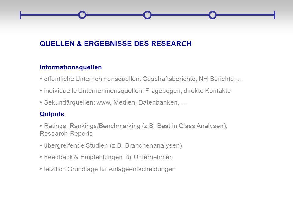 QUELLEN & ERGEBNISSE DES RESEARCH Informationsquellen öffentliche Unternehmensquellen: Geschäftsberichte, NH-Berichte, … individuelle Unternehmensquel