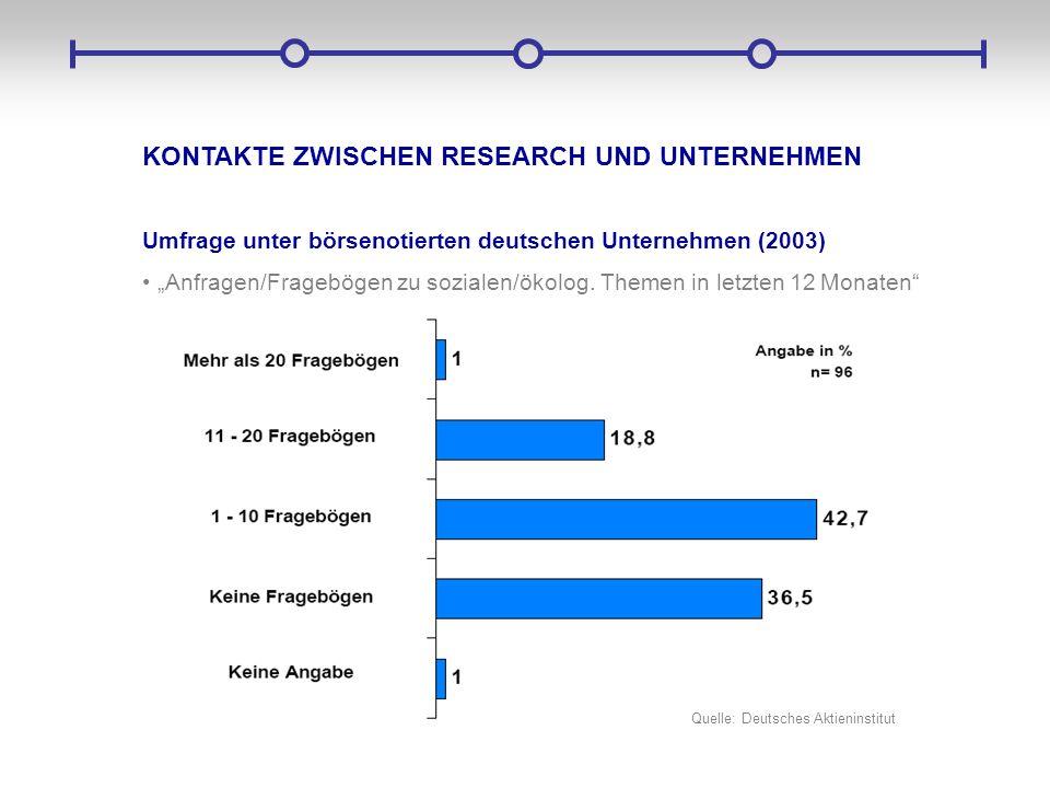 KONTAKTE ZWISCHEN RESEARCH UND UNTERNEHMEN Umfrage unter börsenotierten deutschen Unternehmen (2003) Anfragen/Fragebögen zu sozialen/ökolog. Themen in
