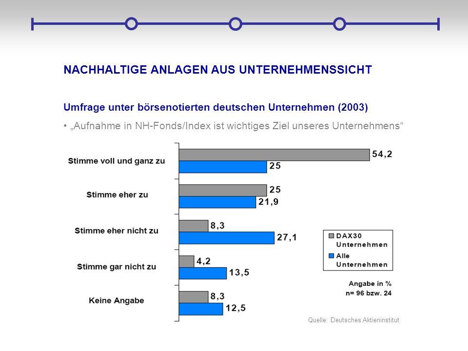 NACHHALTIGE ANLAGEN AUS UNTERNEHMENSSICHT Umfrage unter börsenotierten deutschen Unternehmen (2003) Aufnahme in NH-Fonds/Index ist wichtiges Ziel unse