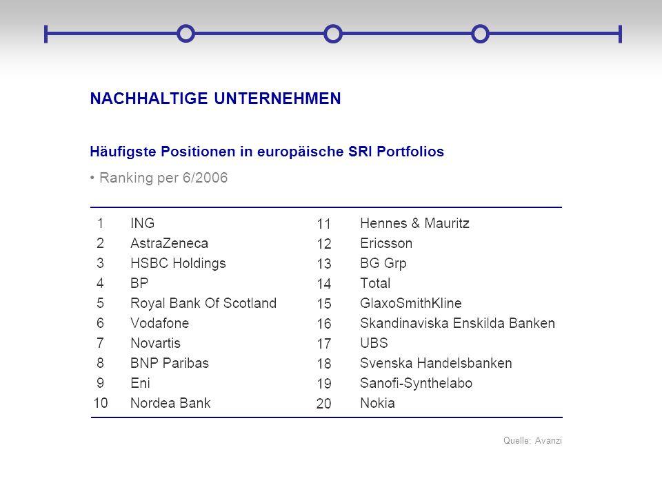 NACHHALTIGE UNTERNEHMEN Häufigste Positionen in europäische SRI Portfolios Ranking per 6/2006 Quelle: Avanzi