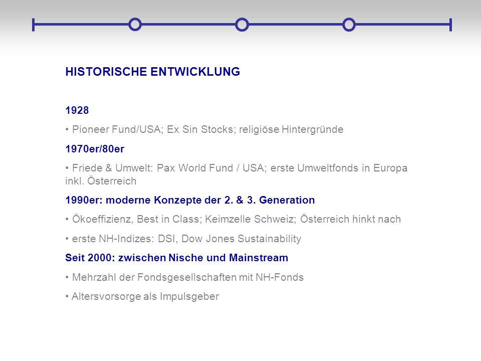 HISTORISCHE ENTWICKLUNG 1928 Pioneer Fund/USA; Ex Sin Stocks; religiöse Hintergründe 1970er/80er Friede & Umwelt: Pax World Fund / USA; erste Umweltfo