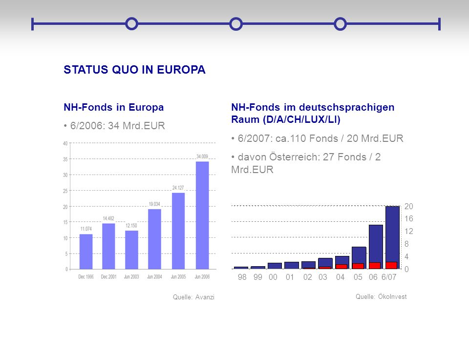 STATUS QUO IN EUROPA NH-Fonds in Europa 6/2006: 34 Mrd.EUR NH-Fonds im deutschsprachigen Raum (D/A/CH/LUX/LI) 6/2007: ca.110 Fonds / 20 Mrd.EUR davon
