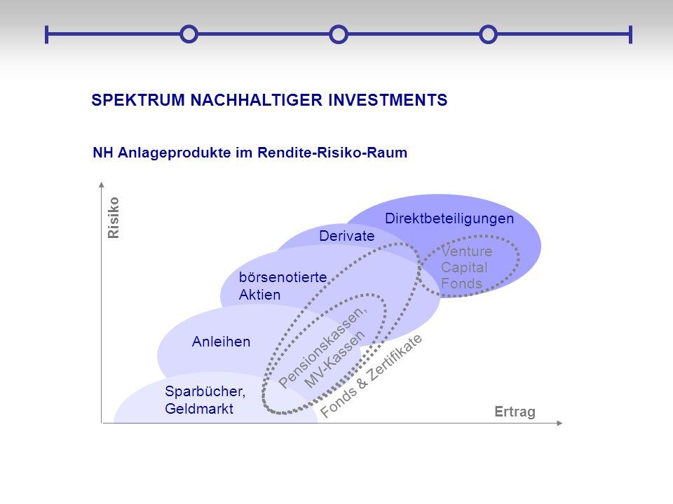 SPEKTRUM NACHHALTIGER INVESTMENTS NH Anlageprodukte im Rendite-Risiko-Raum Ertrag Risiko Anleihen Direktbeteiligungen Fonds & Zertifikate Sparbücher,