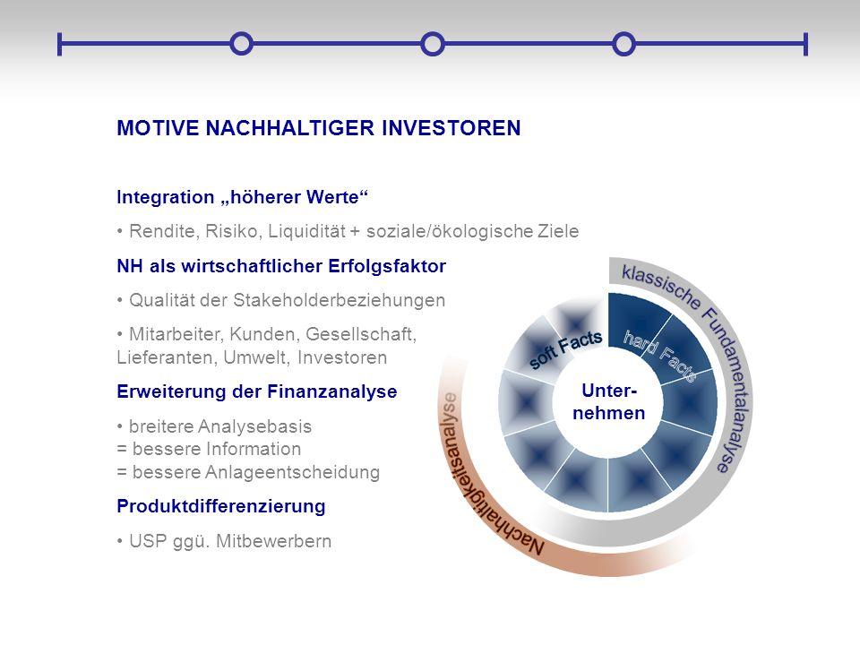 MOTIVE NACHHALTIGER INVESTOREN Integration höherer Werte Rendite, Risiko, Liquidität + soziale/ökologische Ziele NH als wirtschaftlicher Erfolgsfaktor