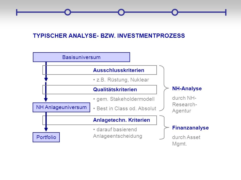 TYPISCHER ANALYSE- BZW. INVESTMENTPROZESS Ausschlusskriterien z.B. Rüstung, Nuklear Qualitätskriterien gem. Stakeholdermodell Best in Class od. Absolu