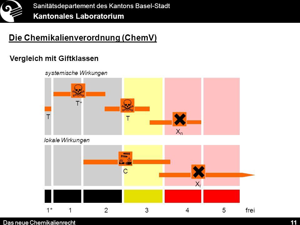 Sanitätsdepartement des Kantons Basel-Stadt Kantonales Laboratorium Das neue Chemikalienrecht 11 Die Chemikalienverordnung (ChemV) Vergleich mit Giftklassen lokale Wirkungen systemische Wirkungen T+T+ T XnXn C XiXi 12345frei1* T