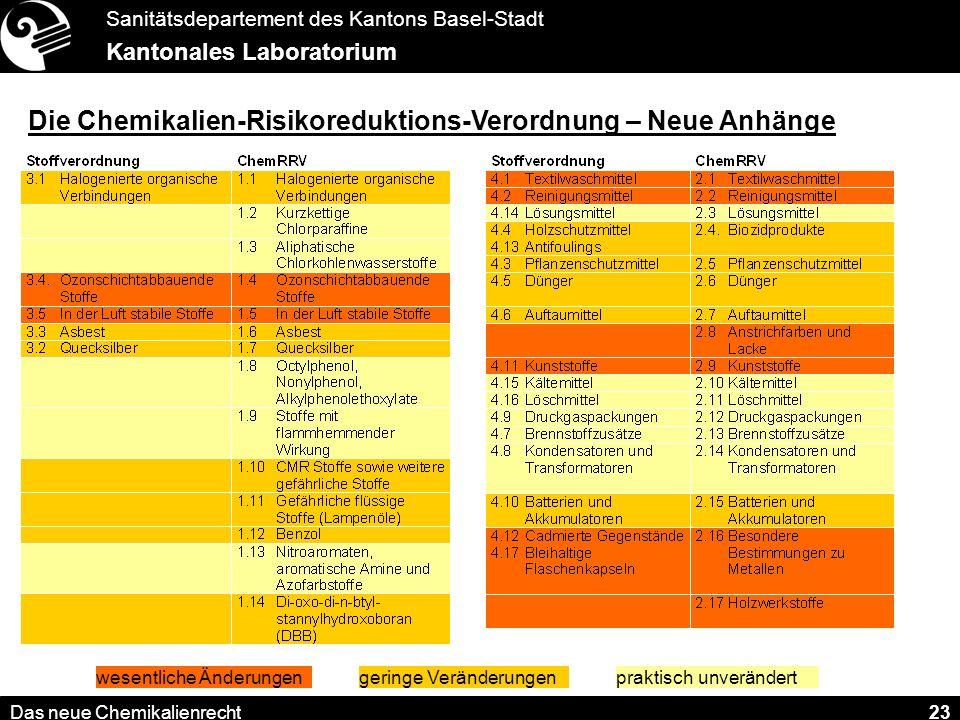Sanitätsdepartement des Kantons Basel-Stadt Kantonales Laboratorium Das neue Chemikalienrecht 23 Die Chemikalien-Risikoreduktions-Verordnung – Neue Anhänge praktisch unverändertwesentliche Änderungengeringe Veränderungen