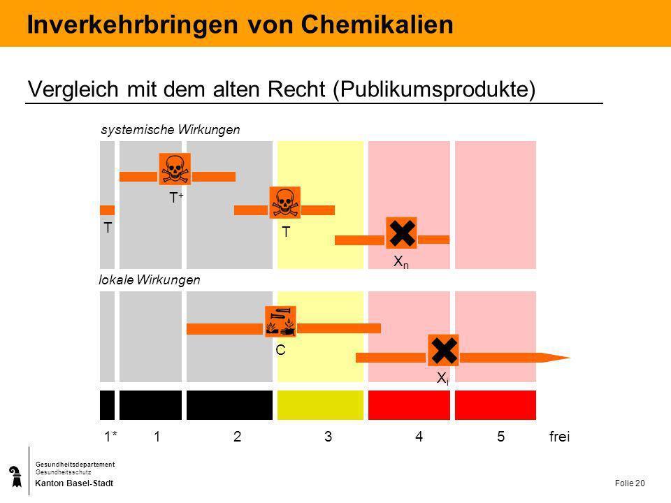 Kanton Basel-Stadt Gesundheitsdepartement Gesundheitsschutz Folie 20 Inverkehrbringen von Chemikalien Vergleich mit dem alten Recht (Publikumsprodukte