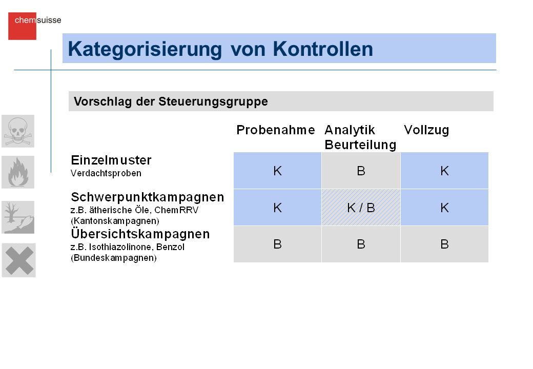 Kategorisierung von Kontrollen Vorschlag der Steuerungsgruppe