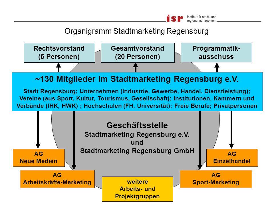 6 Prof. Dr. Joachim VossenProf. Dr. Joachim Vossen www.isr-forschung.de Geschäftsstelle Stadtmarketing Regensburg e.V. und Stadtmarketing Regensburg G
