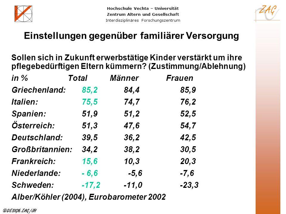 Hochschule Vechta – Universität Zentrum Altern und Gesellschaft Interdisziplinäres Forschungszentrum ©DESIGN: ZAG /JH Einstellungen gegenüber familiär