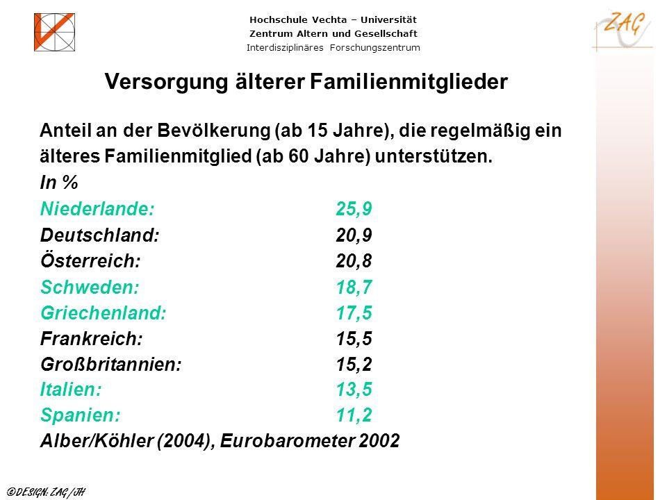 Hochschule Vechta – Universität Zentrum Altern und Gesellschaft Interdisziplinäres Forschungszentrum ©DESIGN: ZAG /JH Versorgung älterer Familienmitgl