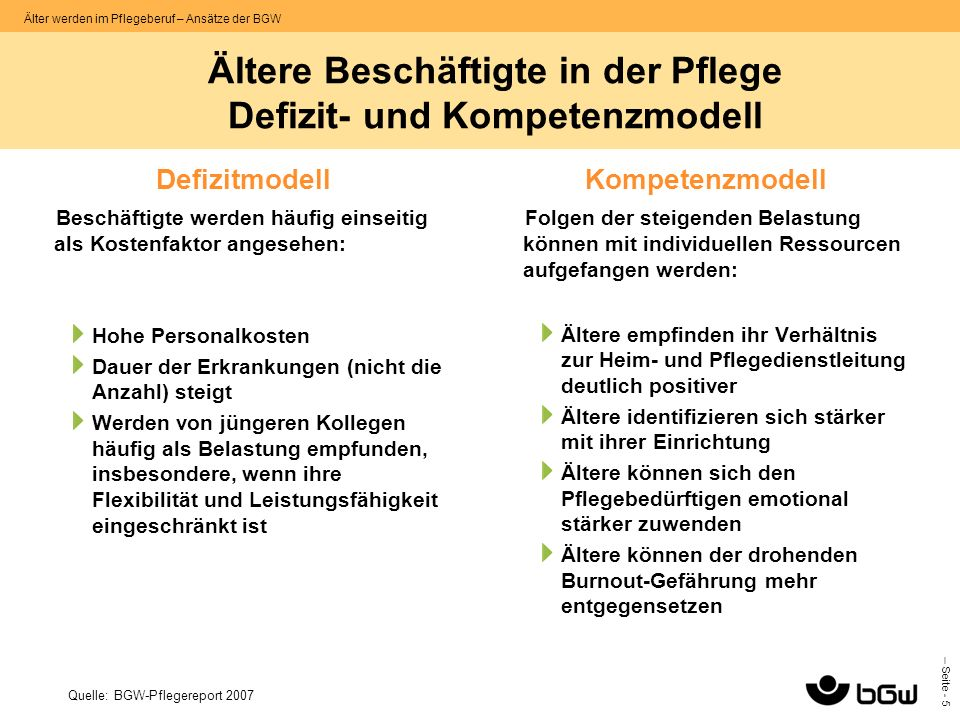 – Seite - 5 Älter werden im Pflegeberuf – Ansätze der BGW Ältere Beschäftigte in der Pflege Defizit- und Kompetenzmodell Defizitmodell Beschäftigte we