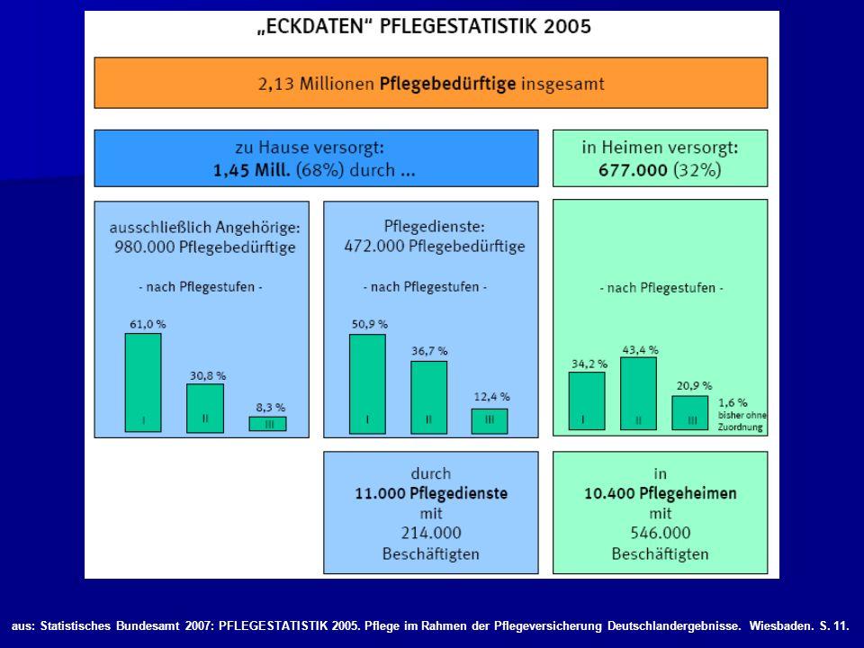 aus: Statistisches Bundesamt 2007: PFLEGESTATISTIK 2005. Pflege im Rahmen der Pflegeversicherung Deutschlandergebnisse. Wiesbaden. S. 11.