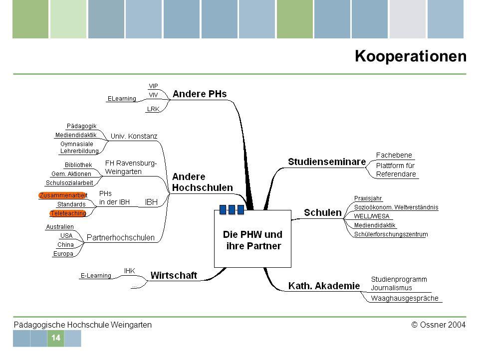 14 Pädagogische Hochschule Weingarten © Ossner 2004 Kooperationen