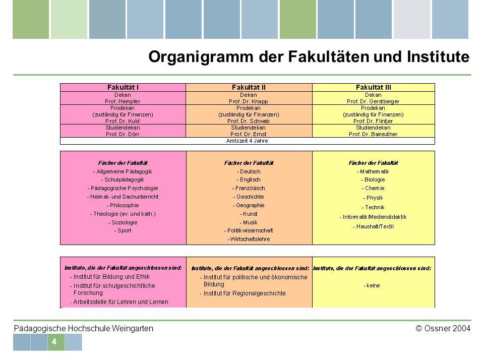 4 Pädagogische Hochschule Weingarten © Ossner 2004 Organigramm der Fakultäten und Institute