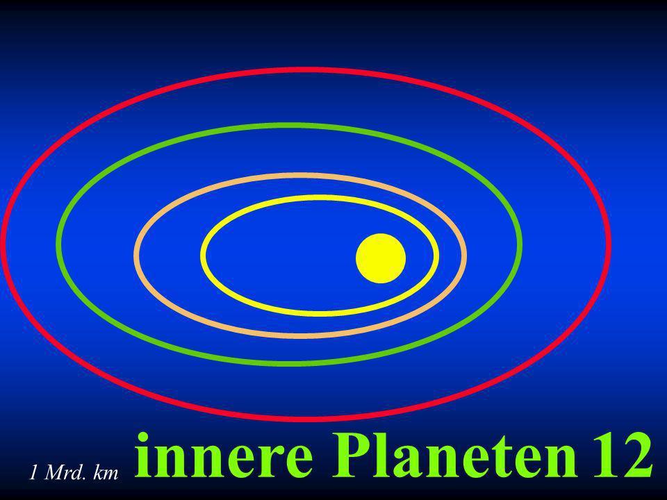 12innere Planeten 1 Mrd. km