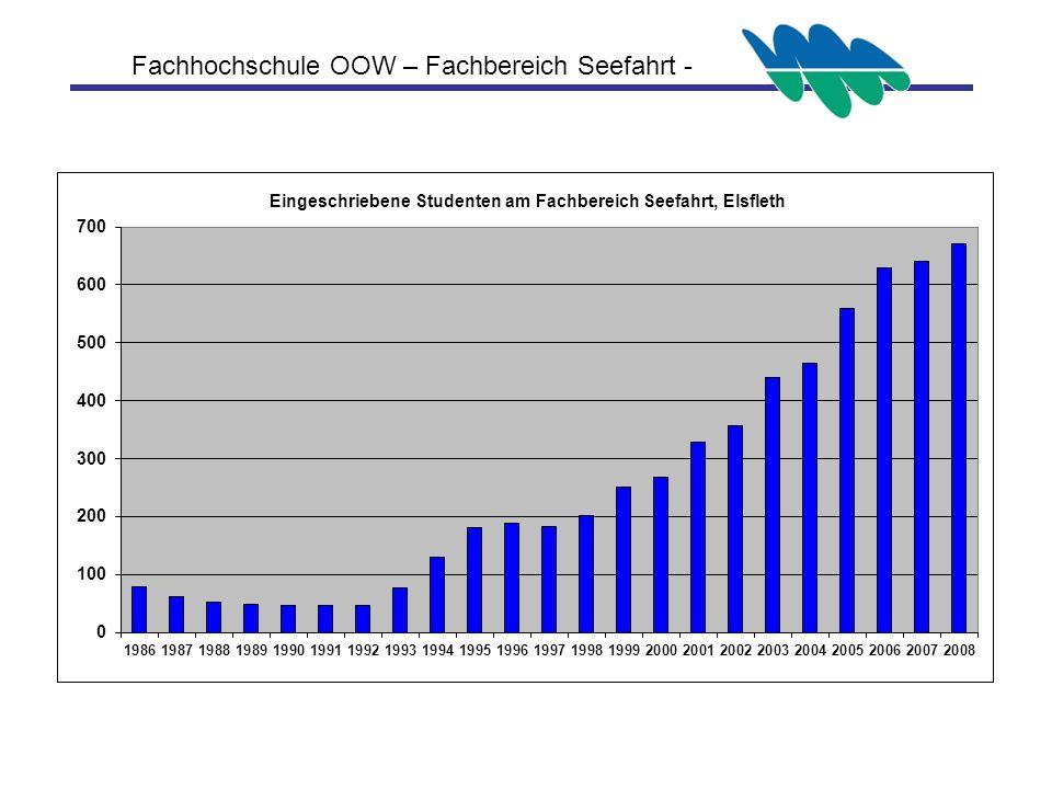 Fachhochschule OOW – Fachbereich Seefahrt -