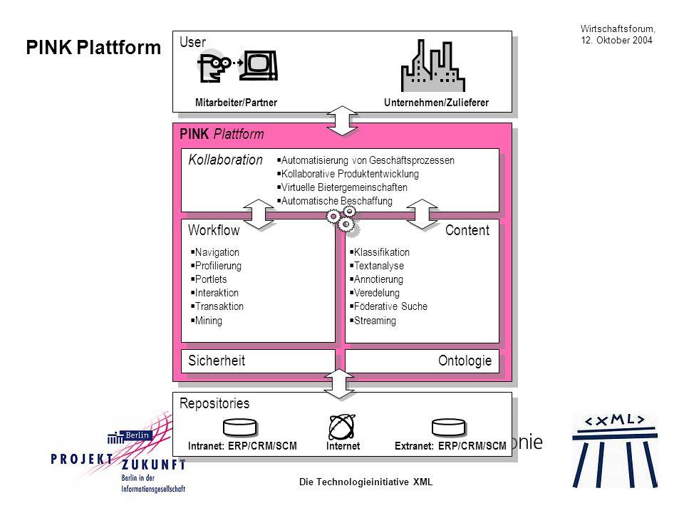 Wirtschaftsforum, 12. Oktober 2004 Die Technologieinitiative XML PINK Plattform Workflow Content Kollaboration Sicherheit Ontologie Repositories Inter