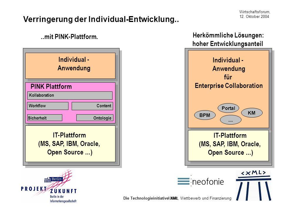 Wirtschaftsforum, 12. Oktober 2004 Die Technologieinitiative XML Verringerung der Individual-Entwicklung.. Sicherheit Ontologie Workflow Content Kolla