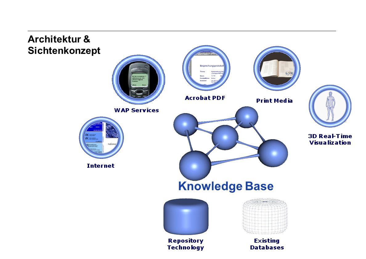 Seite 7 Archivierungsangaben Architektur & Sichtenkonzept Knowledge Base