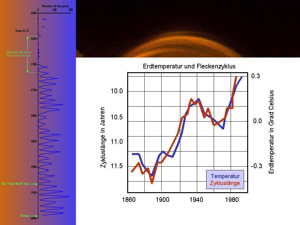 Solar-terrestrische Beziehungen 600 Mill.-Tonnen Wasserstoff pro sec erzeugen 1,370 W/m 2 am Ort der Erde Magnetische Aktivität beeinflusst das Wachstum der Bäume & Korallen, die Erd- temperatur, unsere Atmosphäre & Klima uvam Konstruktion von magnetischen Flaschen Koronaler Massenauswurf erzeugt z.B.