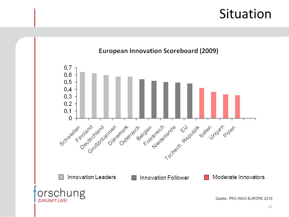 18 Quelle: PRO INNO EUROPE 2010 Moderate Innovators Innovation Follower Innovation Leaders Situation