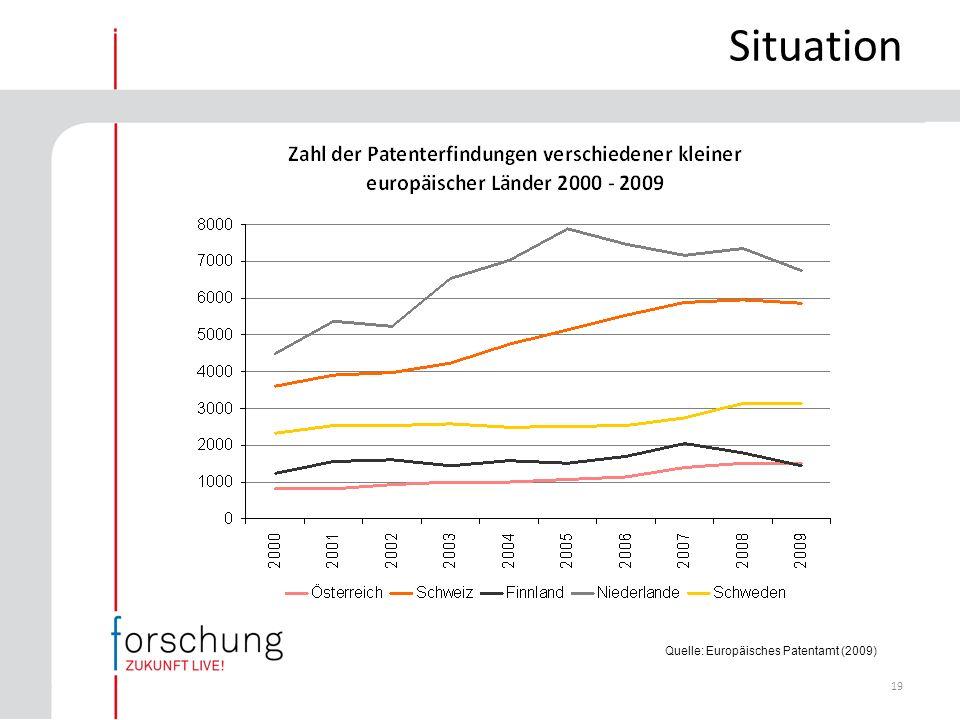 19 Quelle: Europäisches Patentamt (2009) Situation