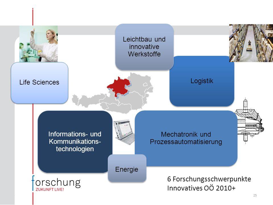 25 6 Forschungsschwerpunkte Innovatives OÖ 2010+ Informations- und Kommunikations- technologien Mechatronik und Prozessautomatisierung Logistik Leichtbau und innovative Werkstoffe Life Sciences Energie