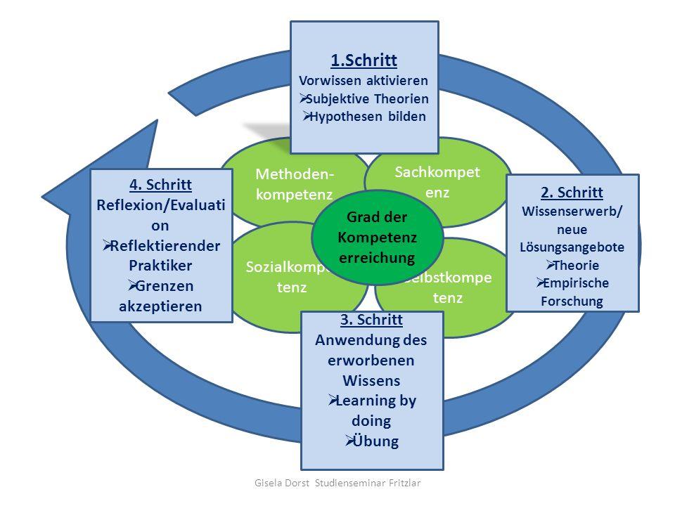 Methoden- kompetenz Sozialkompet tenz Selbstkompe tenz Sachkompet enz 4. Schritt Reflexion/Evaluati on Reflektierender Praktiker Grenzen akzeptieren 3