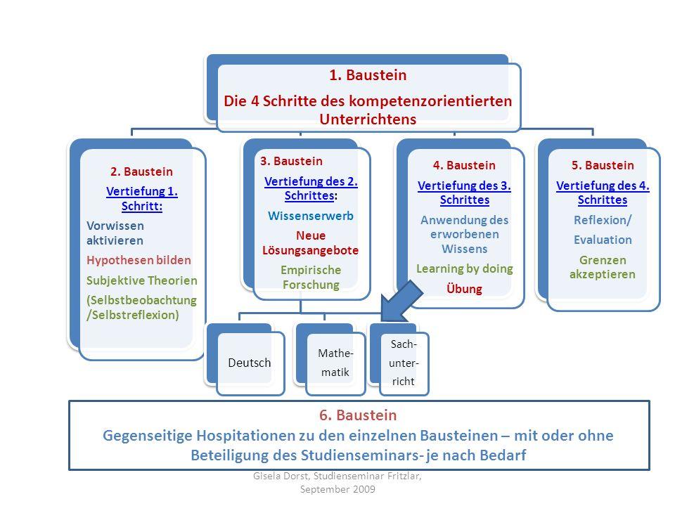 1. Baustein Die 4 Schritte des kompetenzorientierten Unterrichtens 2. Baustein Vertiefung 1. Schritt: Vorwissen aktivieren Hypothesen bilden Subjektiv