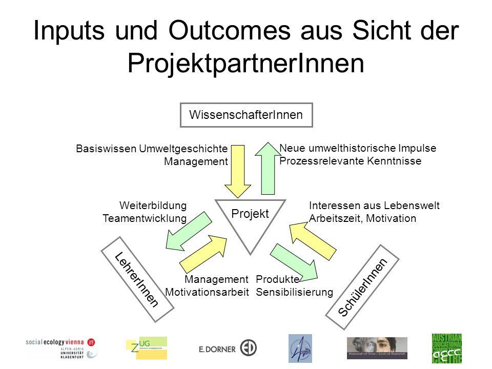 Inputs und Outcomes aus Sicht der ProjektpartnerInnen Projekt LehrerInnen SchülerInnen WissenschafterInnen Basiswissen Umweltgeschichte Management Neu