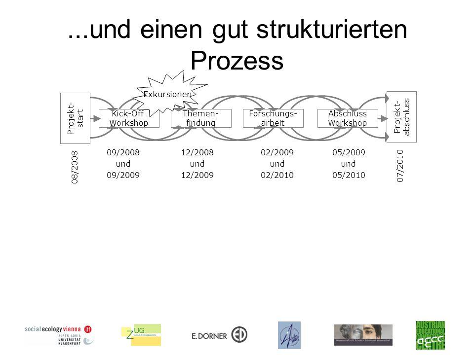 ...und einen gut strukturierten Prozess Projekt- start Kick-Off Workshop Themen- findung Forschungs- arbeit Abschluss Workshop Projekt- abschluss 05/2