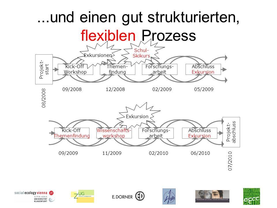 ...und einen gut strukturierten, flexiblen Prozess Projekt- start Kick-Off Workshop Themen- findung Forschungs- arbeit Abschluss Exkursion 05/200902/2